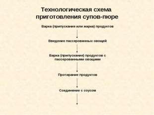 Технологическая схема приготовления супов-пюре Варка (припускание или жарка)