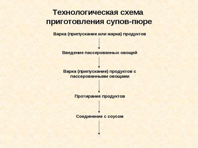Технологическая схема приготовления супов-пюре Варка (припускание или жарка)...