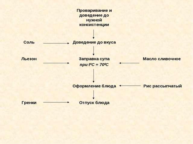 Проваривание и доведение до нужной консистенции Льезон Заправка супа при t0...