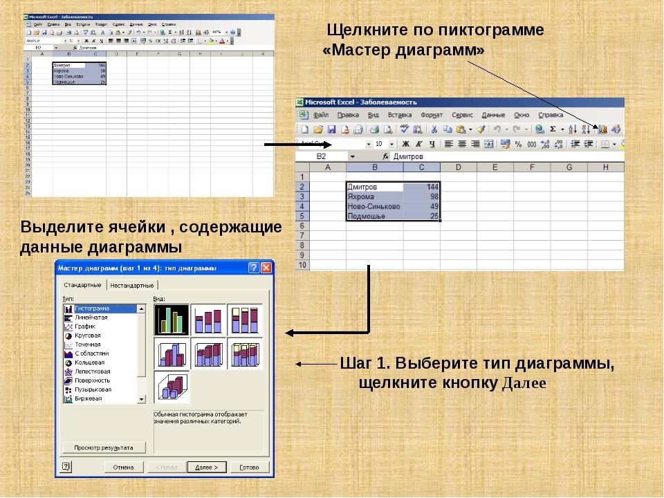 Выделите ячейки , содержащие данные диаграммы Щелкните по пиктограмме «Мастер...