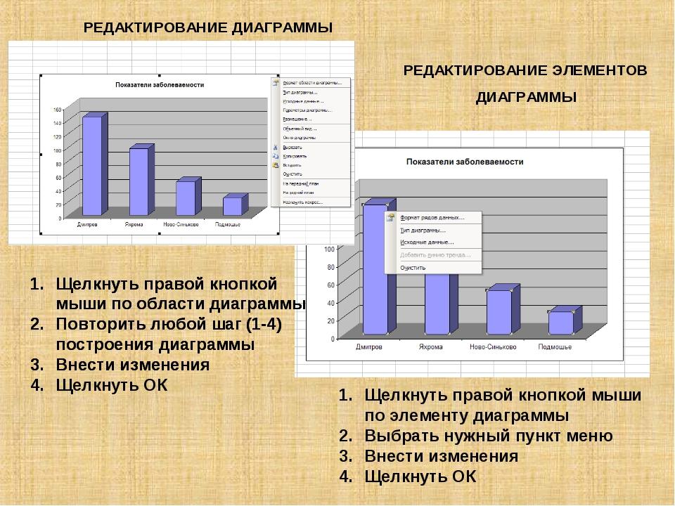 Щелкнуть правой кнопкой мыши по области диаграммы Повторить любой шаг (1-4) п...