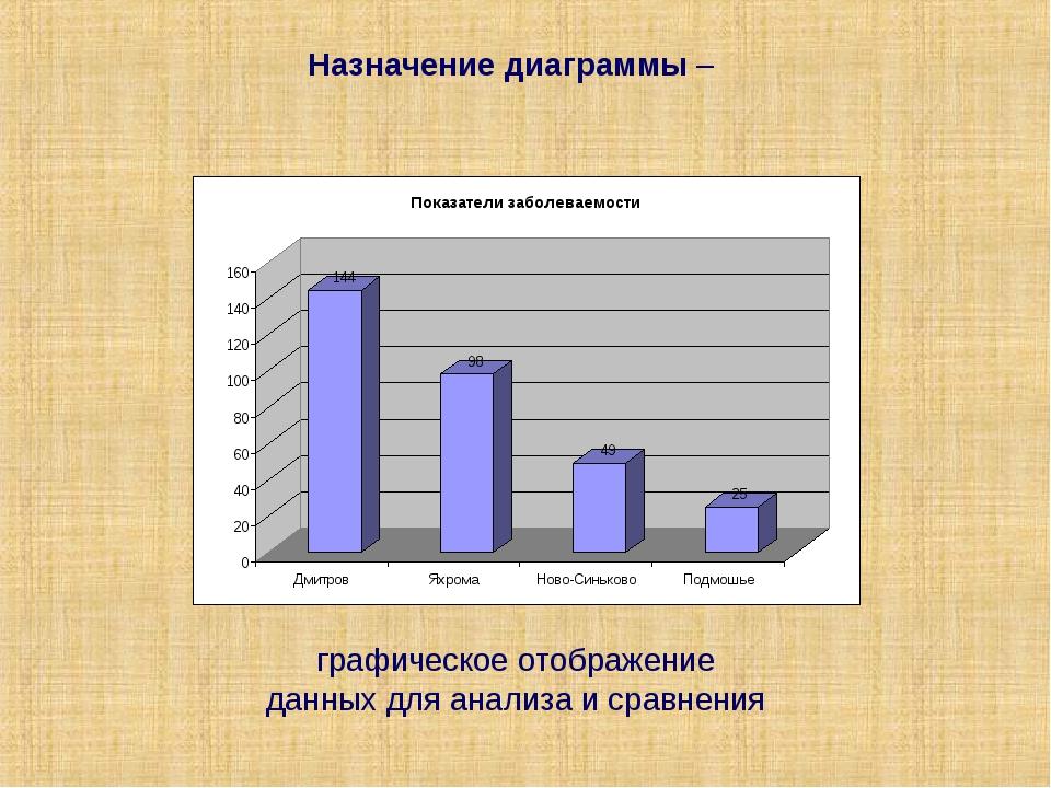 Назначение диаграммы – графическое отображение данных для анализа и сравнения