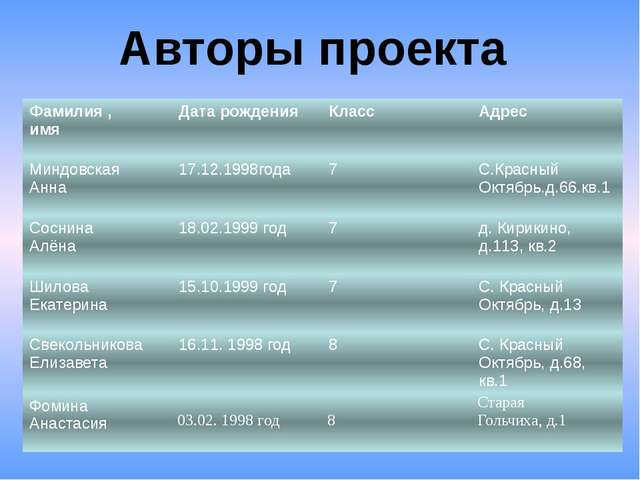 Авторы проекта Фамилия , имя Дата рождения Класс Адрес Миндовская Анна 17.12....
