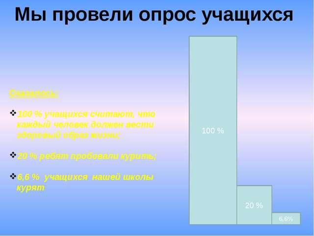 Мы провели опрос учащихся Оказалось: 100 % учащихся считают, что каждый челов...