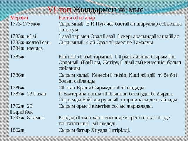 VI-топ Жылдармен жұмыс Мерзімі Басты оқиғалар 1773-1775жж Сырымның Е.И.Пугаче...