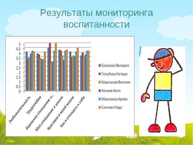 Результаты мониторинга воспитанности