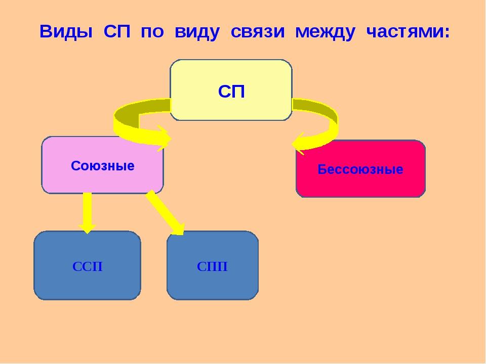 Виды СП по виду связи между частями: СП Союзные Бессоюзные ССП СПП