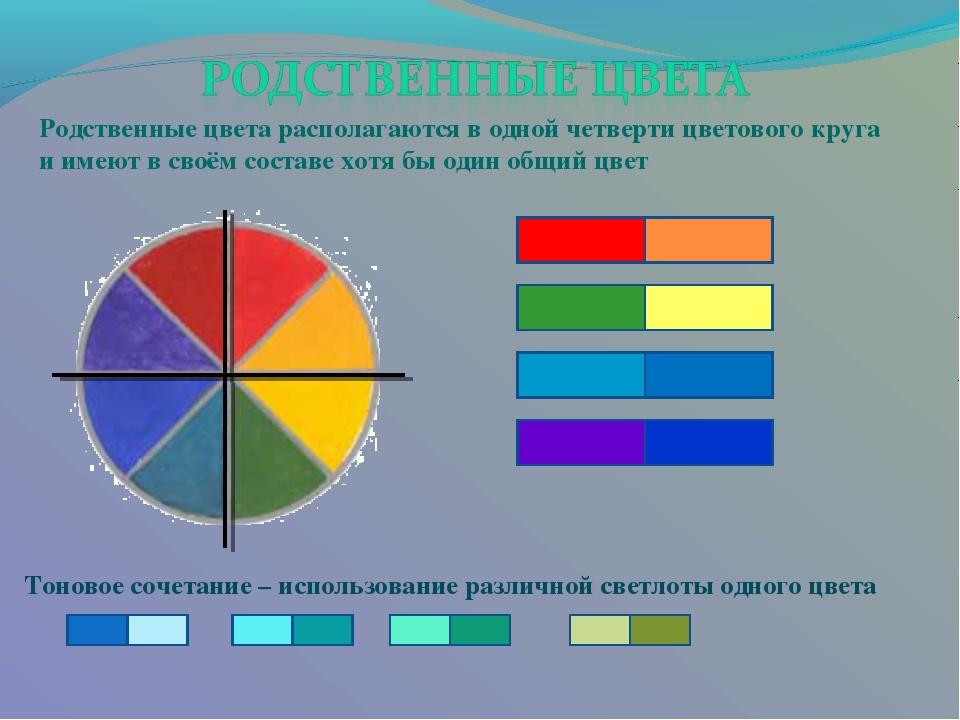 Родственные цвета располагаются в одной четверти цветового круга и имеют в св...