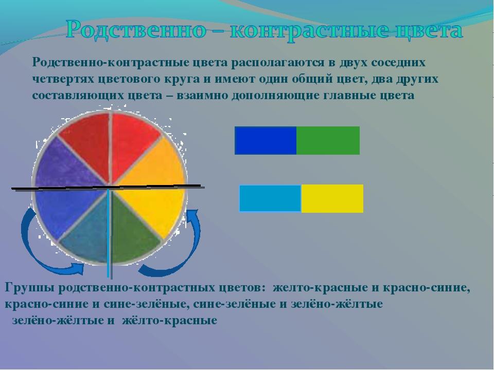Родственно-контрастные цвета располагаются в двух соседних четвертях цветовог...
