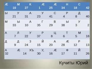 Кучиты Юрий Æ 19 М 27 К 1 Æ 25 Æ 34 Н 18 С 42 Ы 21 У 31 А 23 У 41 С 4 Р 8 Д 4