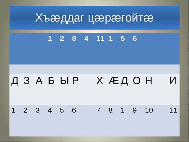 Хъæддаг цæрæгойтæ 1 2 8 4 11 1 5 6 Д З А Б Ы Р Х Æ Д О Н И 1 2 3 4 5 6 7 8 1...