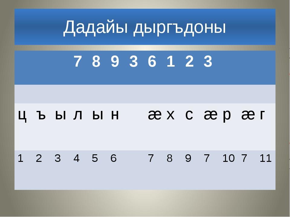 Дадайы дыргъдоны 7 8 9 3 6 1 2 3 ц ъ ы л ы н æ х с æ р æ г 1 2 3 4 5 6 7 8 9...