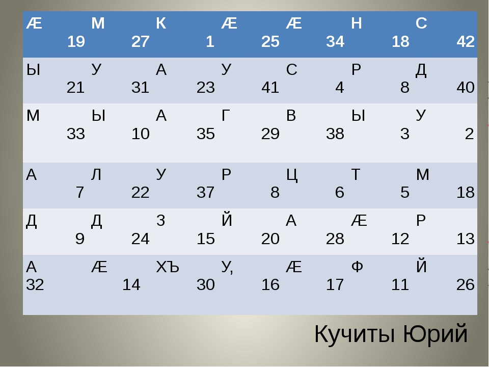 Кучиты Юрий Æ 19 М 27 К 1 Æ 25 Æ 34 Н 18 С 42 Ы 21 У 31 А 23 У 41 С 4 Р 8 Д 4...