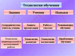 Технология обучения Умения Знания Навыки Сотрудничество: учитель-ученик Техно