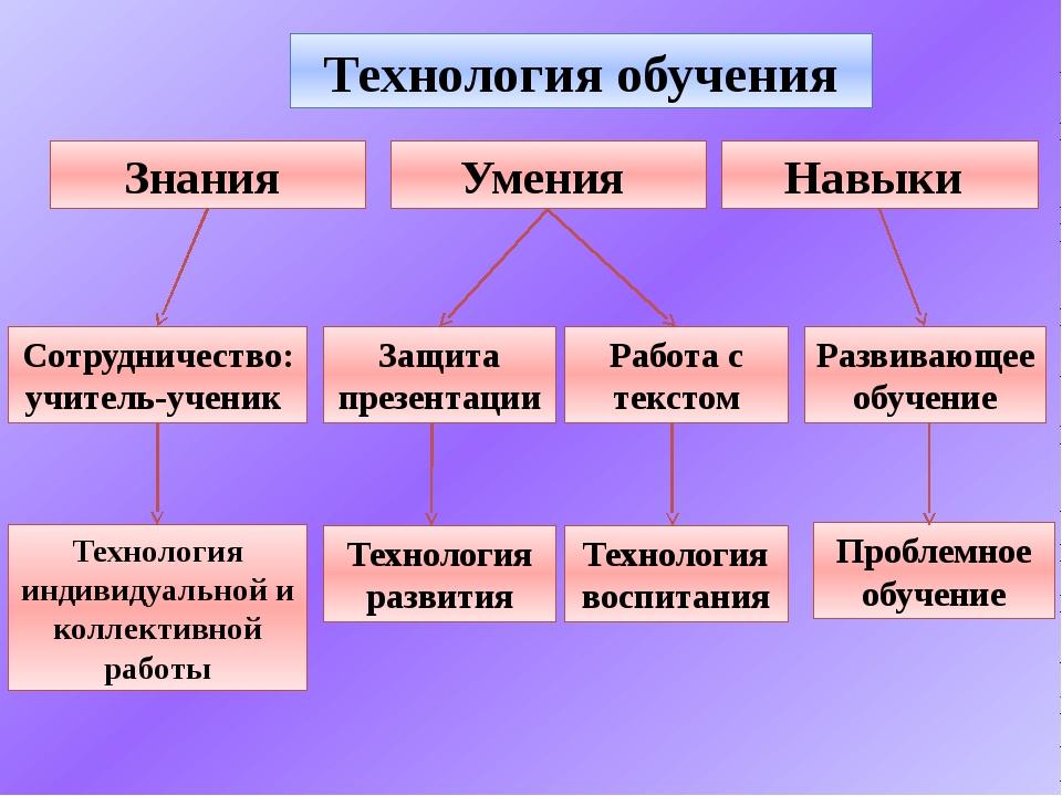 Технология обучения Умения Знания Навыки Сотрудничество: учитель-ученик Техно...