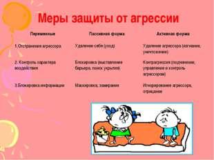 Меры защиты от агрессии Переменные Пассивная форма Активная форма 1.Отстранен
