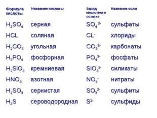 Формула кислоты Название кислоты Заряд кислотного остаткаНазвание соли H2S