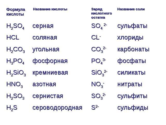 Формула кислоты Название кислоты Заряд кислотного остаткаНазвание соли H2S...