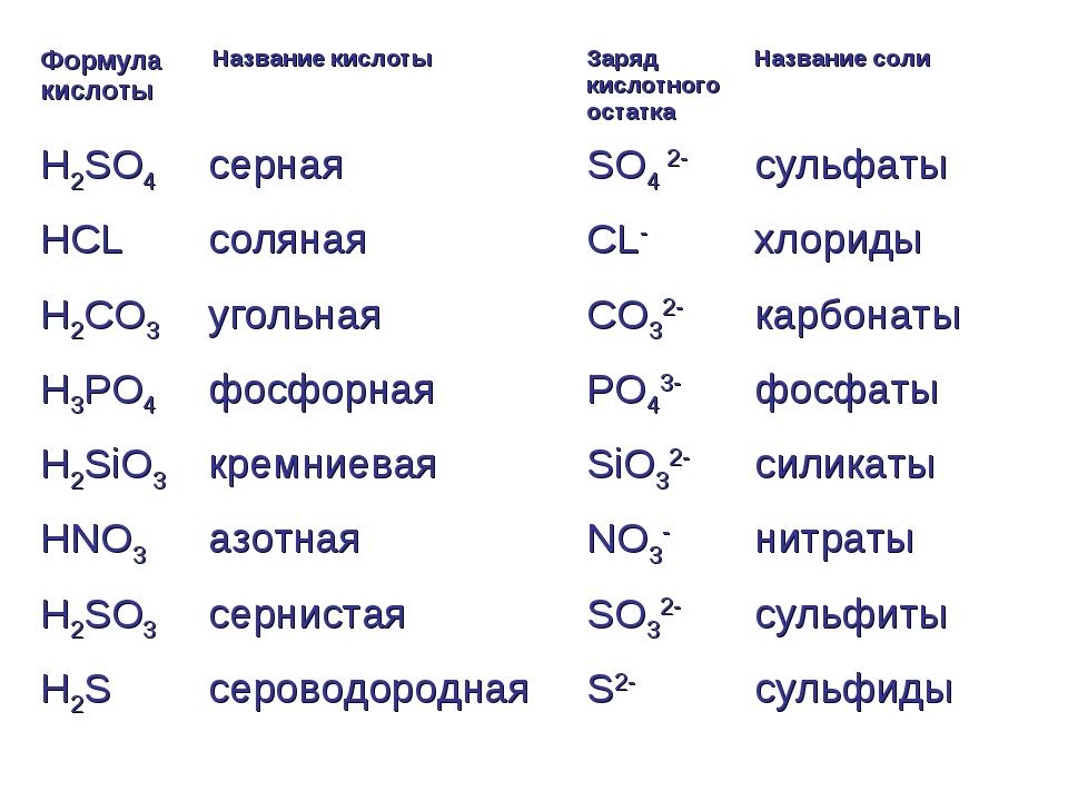Химия кислоты и соли таблица