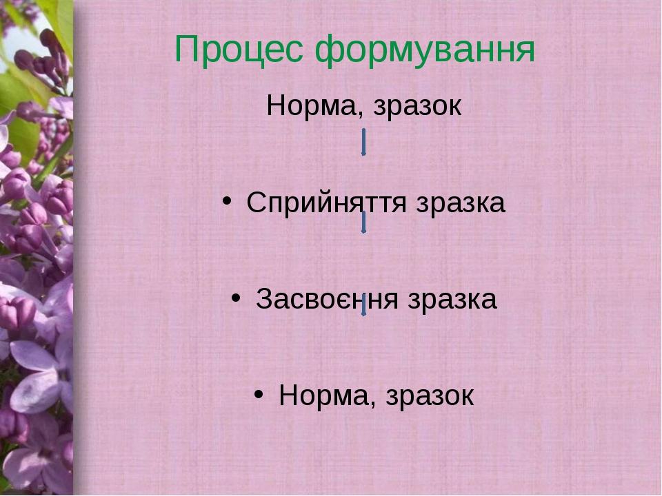 Процес формування Норма, зразок Сприйняття зразка Засвоєння зразка Норма, зра...