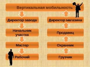Вертикальная мобильность Директор завода Начальник участка Мастер Рабочий Дир