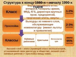 Класс Прослойка Номенклатура Верхи партийного и гос. аппарата, генералы армии