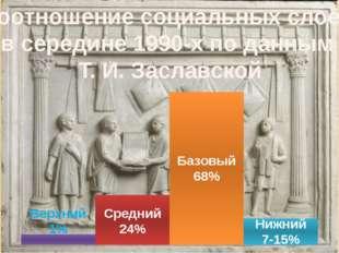 Базовый 68% Нижний 7-15% Средний 24% Верхний 1% Соотношение социальных слоёв