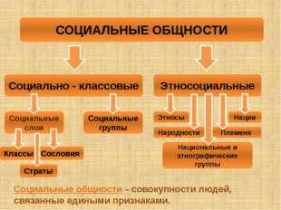 Социальные слои Классы Этносы Нации Племена Народности Национальные и этногра