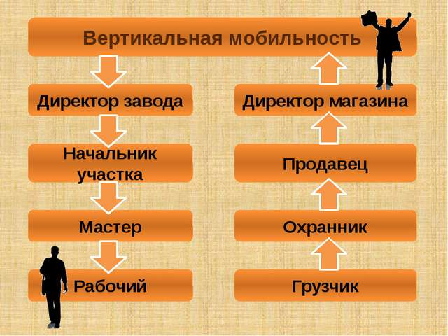 Вертикальная мобильность Директор завода Начальник участка Мастер Рабочий Дир...