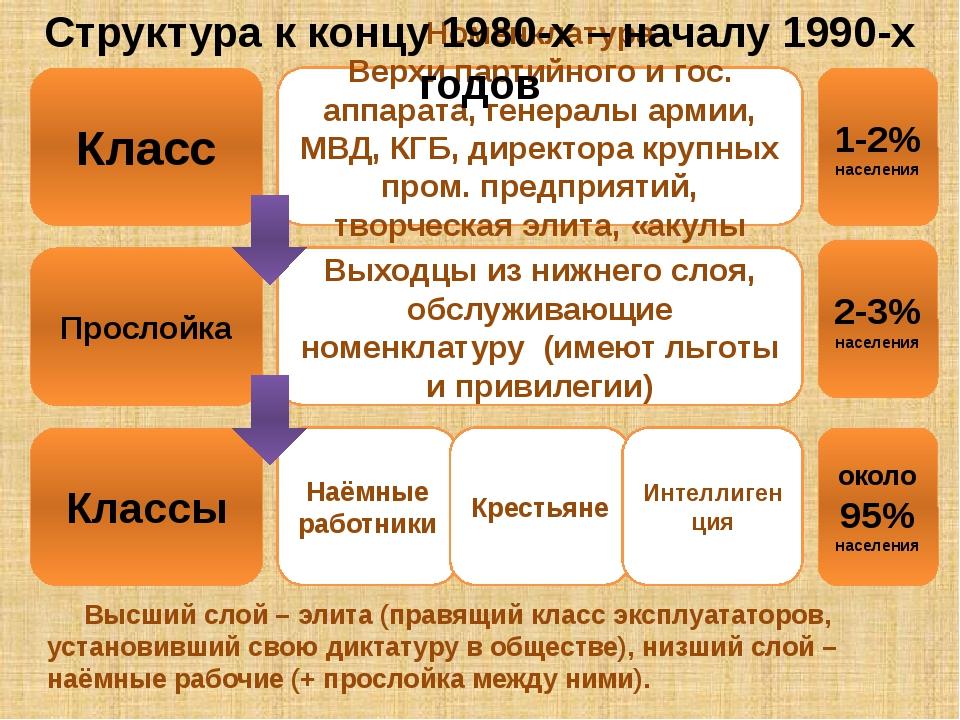 Класс Прослойка Номенклатура Верхи партийного и гос. аппарата, генералы армии...