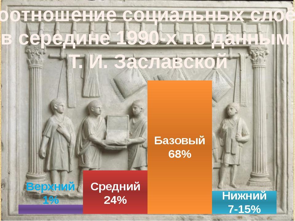 Базовый 68% Нижний 7-15% Средний 24% Верхний 1% Соотношение социальных слоёв...