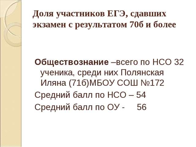 Доля участников ЕГЭ, сдавших экзамен с результатом 70б и более Обществознание...