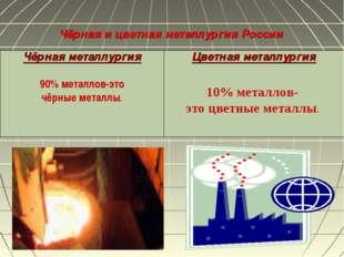 Чёрная и цветная металлургия России Чёрная металлургия 90% металлов, использу