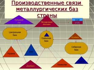 Производственные связи металлургических баз страны Центральная база Уральская