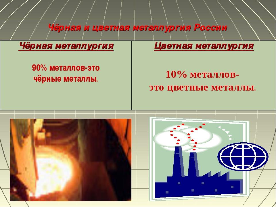 Чёрная и цветная металлургия России Чёрная металлургия 90% металлов, использу...