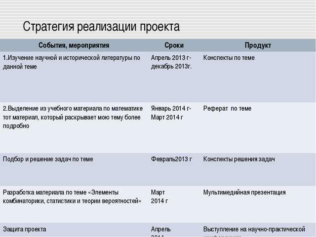 Стратегия реализации проекта События, мероприятияСрокиПродукт 1.Изучение на...