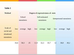 Table 1 Method	Degree of expressiveness of state	 Scale of social and situati