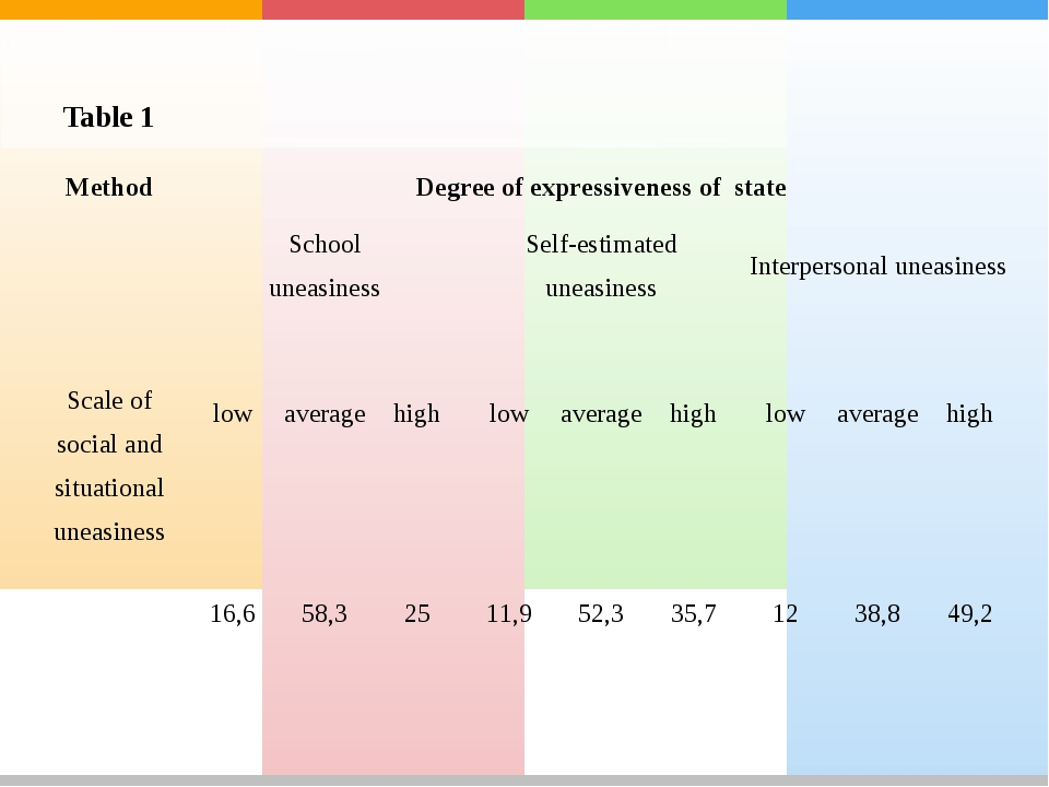 Table 1 Method	Degree of expressiveness of state	 Scale of social and situati...