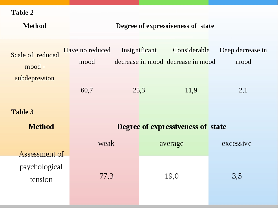 Table 2 Table 3 Method	Degree of expressiveness of state	 Assessment of psych...