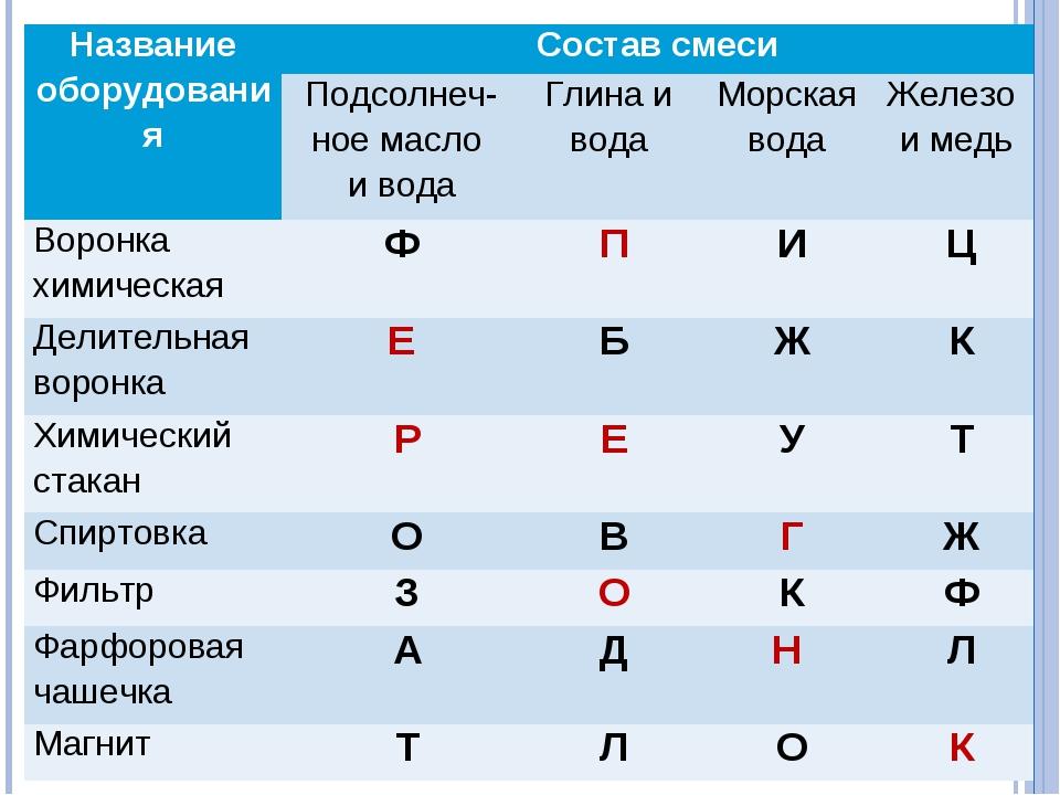 Название оборудованияСостав смеси Подсолнеч-ное масло и водаГлина и водаМ...