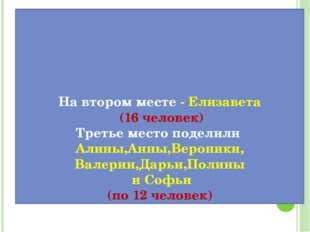 На втором месте - Елизавета (16 человек) Третье место поделили Алины,Анны,Ве