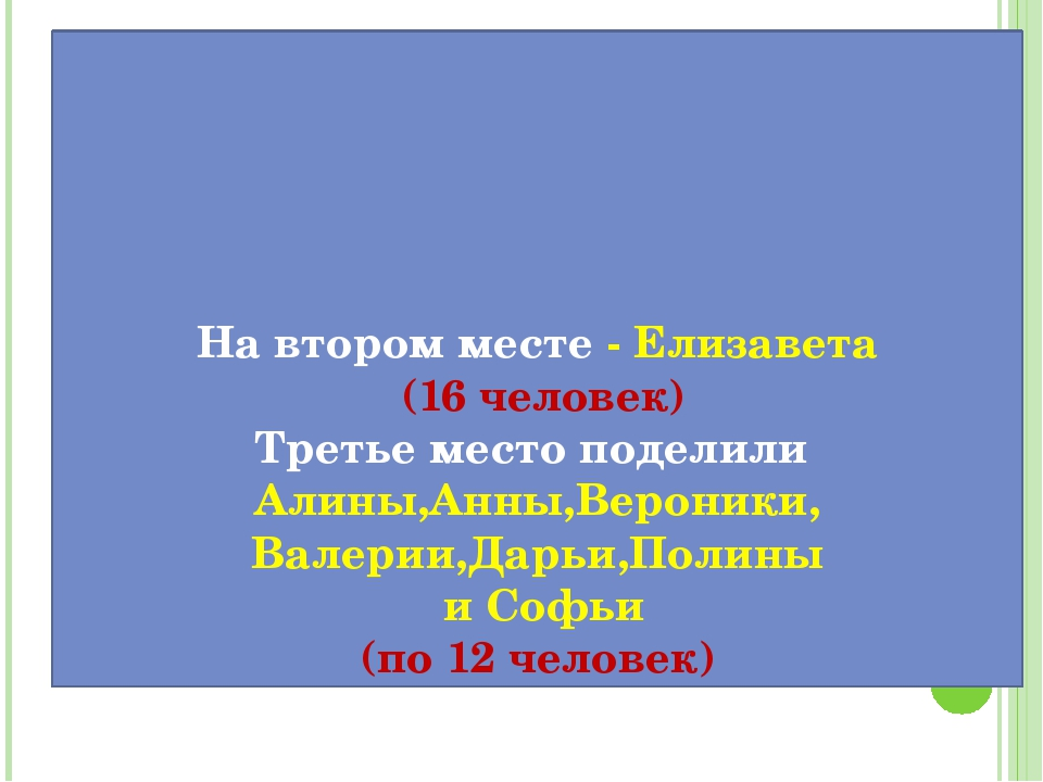На втором месте - Елизавета (16 человек) Третье место поделили Алины,Анны,Ве...
