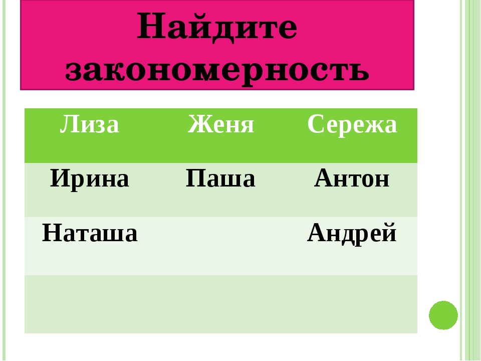 Найдите закономерность Лиза Женя Сережа Ирина Паша Антон Наташа Андрей