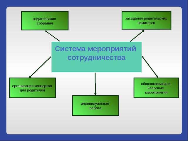 Система мероприятий сотрудничества заседания родительских комитетов общешколь...