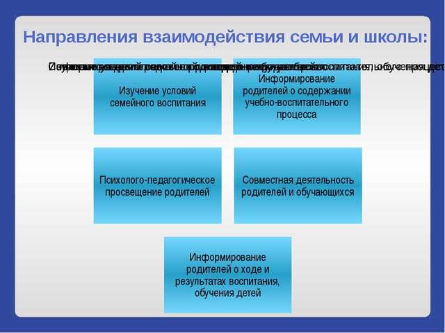 Направления взаимодействия семьи и школы: