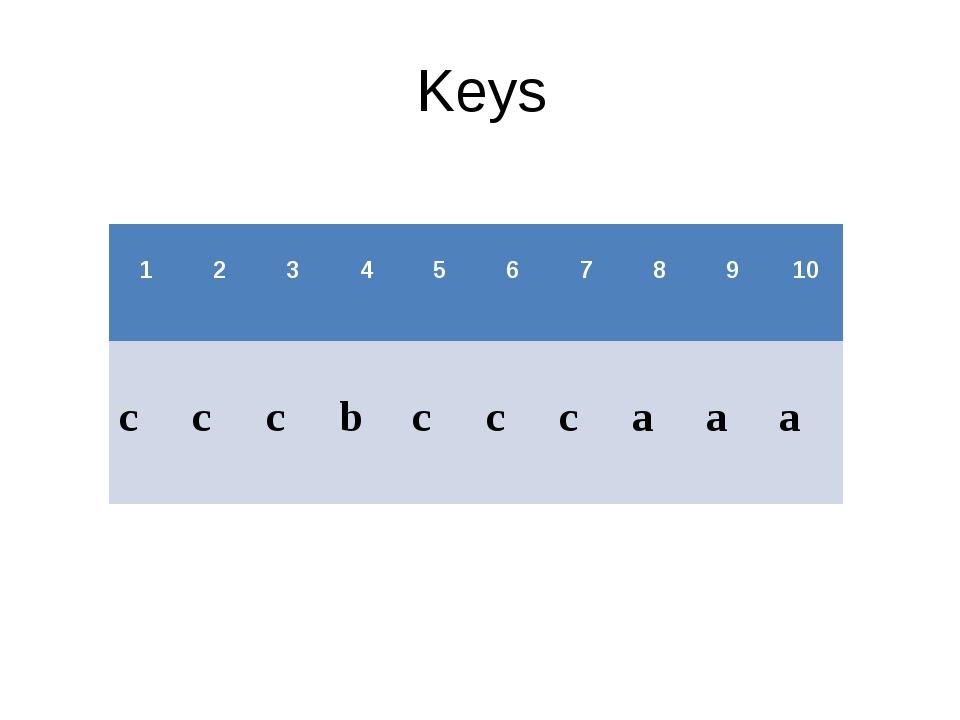 Keys 1 2 3 4 5 6 7 8 9 10 c c c b c c c a a a