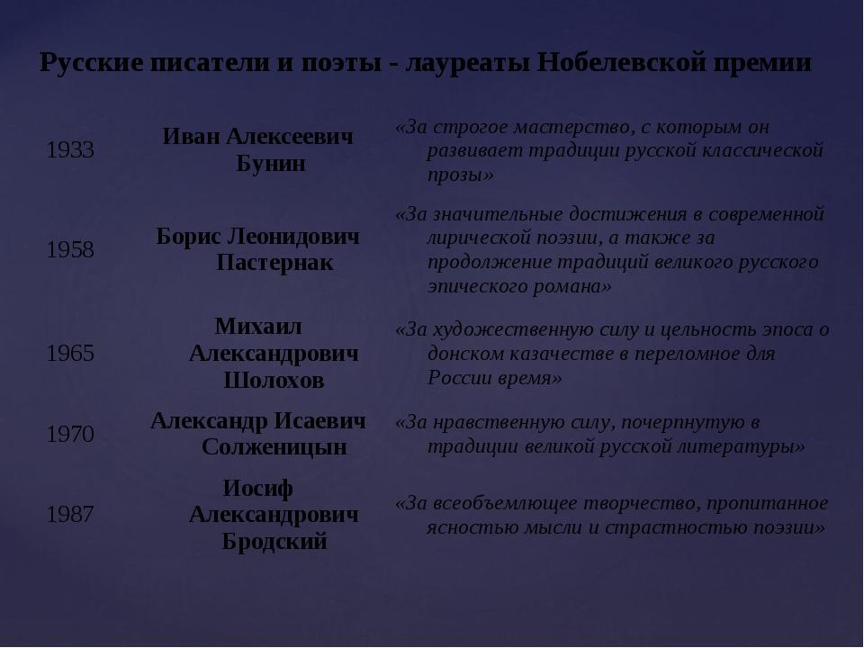 Русские писатели и поэты - лауреаты Нобелевской премии 1933Иван Алексеевич Б...