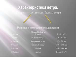 Характеристика ветра. Скорость (м/с) и сила (баллы) ветра Разница в атмосферн