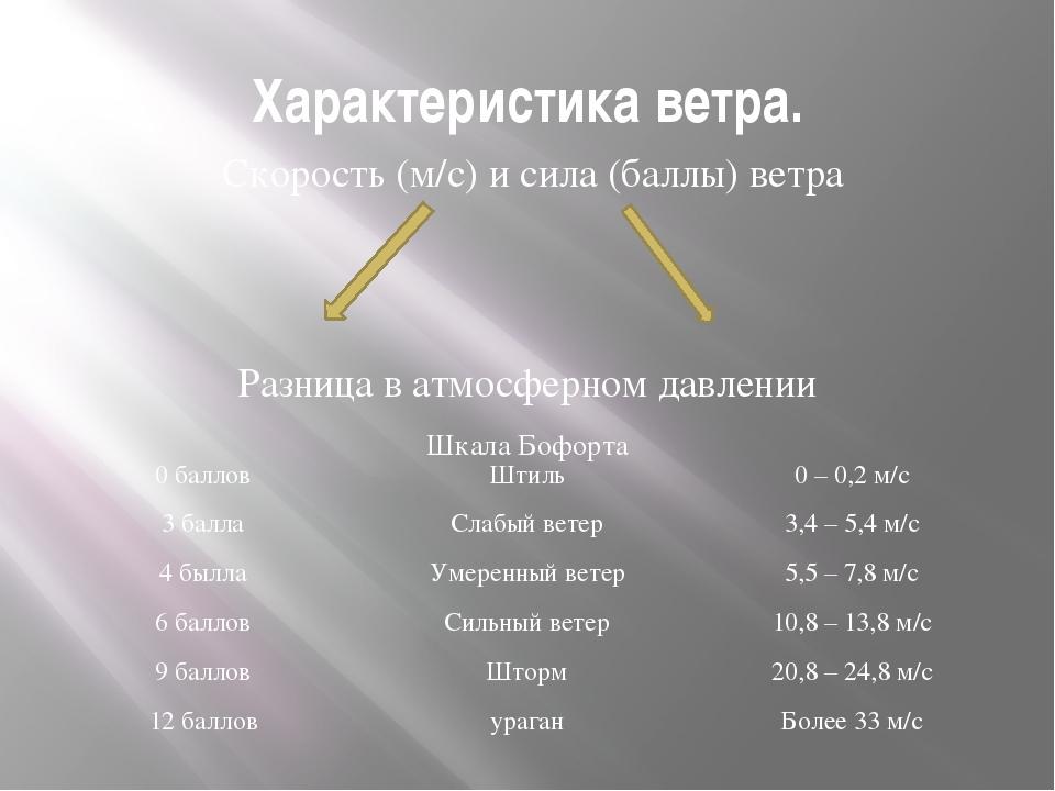 Характеристика ветра. Скорость (м/с) и сила (баллы) ветра Разница в атмосферн...