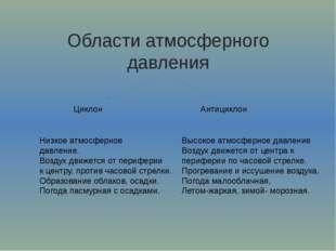 Области атмосферного давления Циклон Антициклон Низкое атмосферное давление.